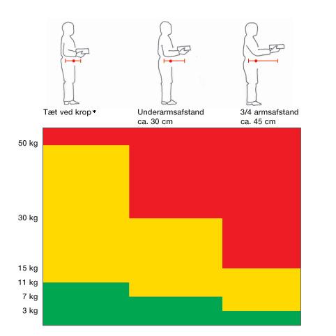 b99b10ef21b ... byrdens vægt og dens afstand fra ryggen under løftet (rækkeafstanden) -  se figuren nedenfor. Belastningen på kroppen stiger jo tungere byrden er,  ...